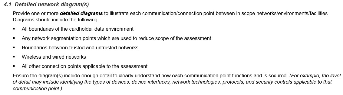 The 'Detailed Network Diagram', also required in a RoC executive summary, is tied to assessment steps for PCI controls 1.1.2, 1.1.4, 6.4.6, and 11.4. The main thing to note is that an inadequate diagram potentially renders these controls non-compliant.